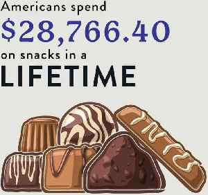 Study: The average American spends more than $25K on snacks during their life [Video]