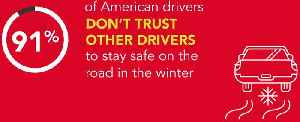 This percentage of Americans do not trust other people to drive in the winter [Video]