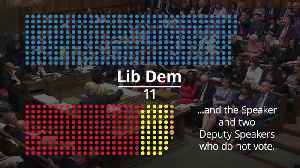 Politics: The state of the parties as Tories return with huge majority [Video]