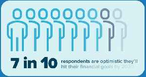 Seven in 10 Americans are optimistic that they'll reach their financial goals by 2030 [Video]