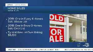 Fewer homes selling over list price [Video]