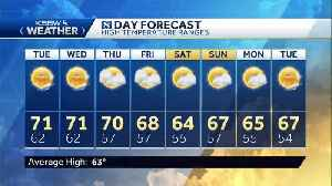 More sunshine with warmer than average highs [Video]