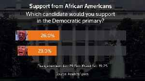 Sanders surpasses Biden among African American voters -Reuters/Ipsos poll [Video]