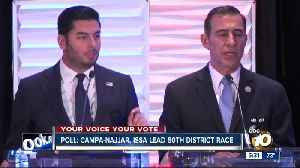 Poll: Campa-Najjar, Issa lead in race for 50th District [Video]