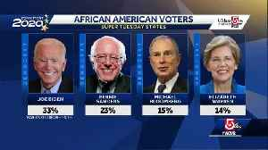 Poll: African American voters seeking candidate who can beat Trump [Video]