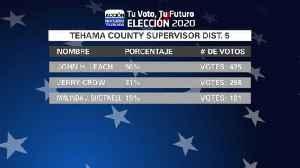 ReResultados de votaciones locales del 3 de Marzo [Video]