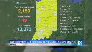 Tippecanoe see no new cases of coronavirus, 2,159 now statewide [Video]