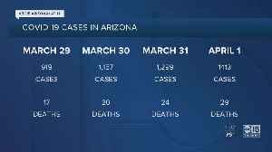 Arizona coronavirus cases continue to rise [Video]