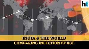 Covid-19 infection by age: India vs world comparison [Video]