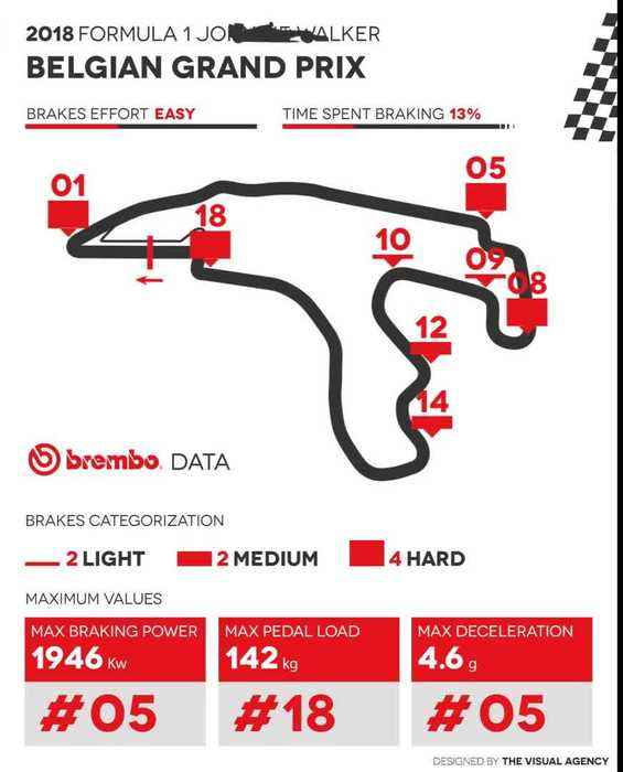 News video: F1 Brembo data - Belgium Grand Prix 2018