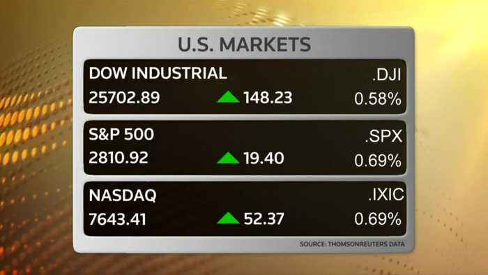 S&P, Nasdaq rise for third straight day