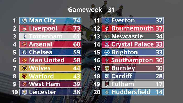 Premier League: How the league table has unfolded so far