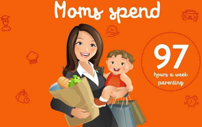 American Moms Spend 97 Hours a Week Parenting