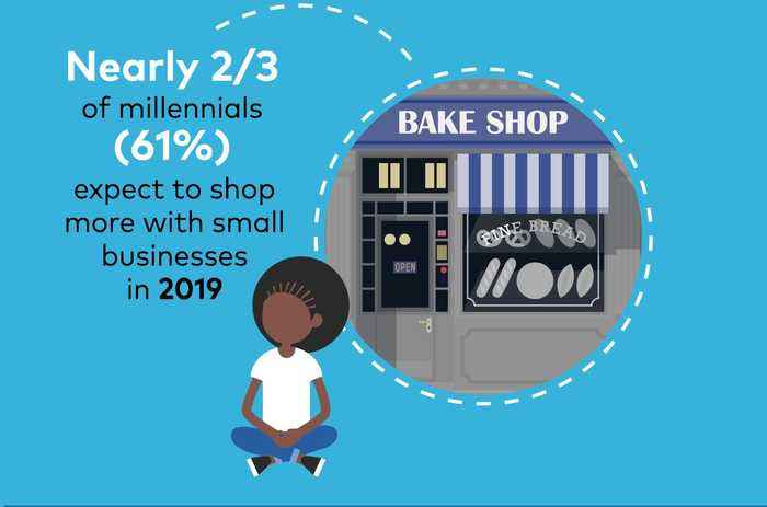 Millennials Plan to Shop More at Small Businesses