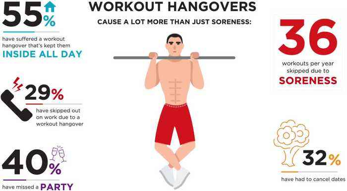 Over Half of Americans Have Had a Workout Hangover
