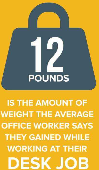 Why Your Office Job May Be Making You Fat