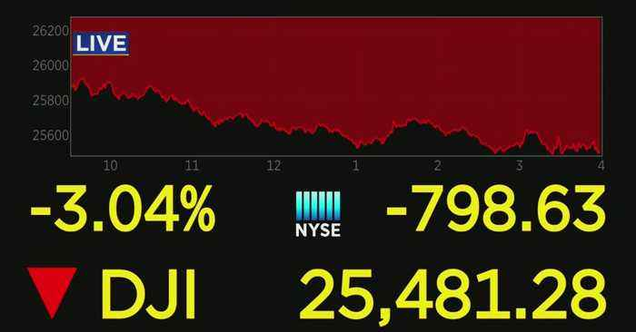 Dow Plunges 800 Points