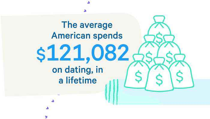 The Average American Spends This Much on Dating