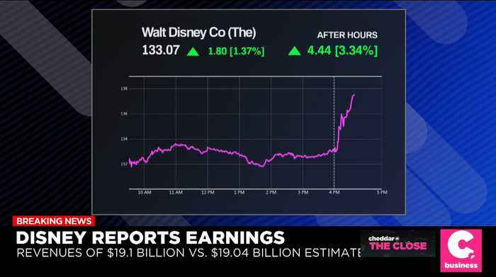 Earnings Roundup: Disney, GoPro, and Dropbox Report Q3 Earnings