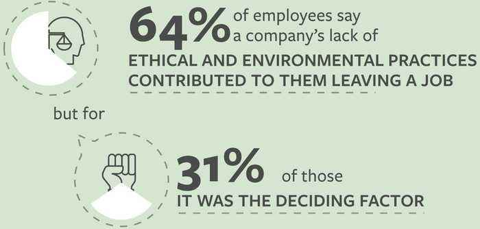 More than half of workers say they would take a pay cut to work for this type of company