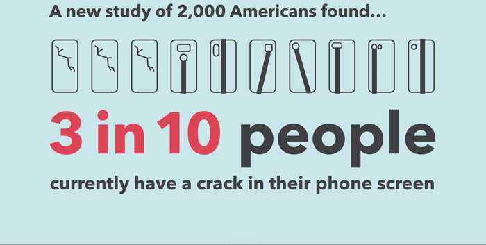 Study: The average American drops their mobile phone at least four times a week