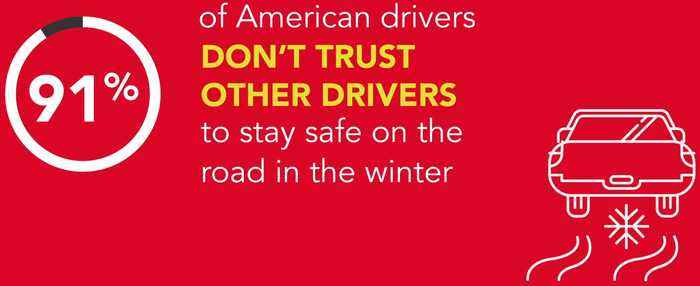 This percentage of Americans do not trust other people to drive in the winter