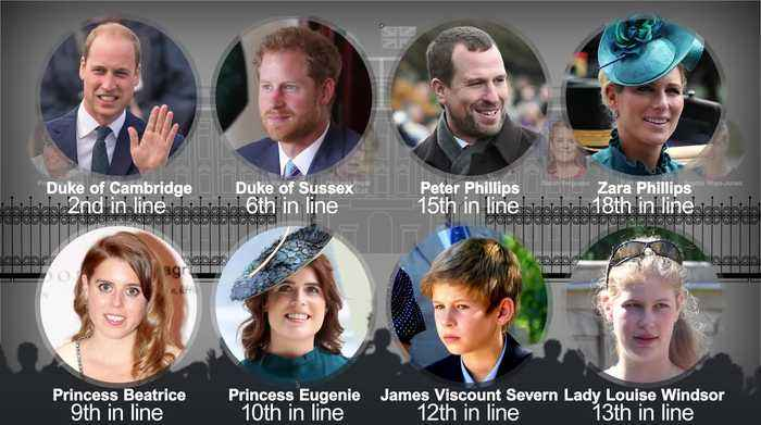 The Royal Family Tree: Who's where in line to the throne?