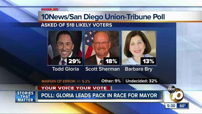 Poll: Gloria leads pack in San Diego mayoral race
