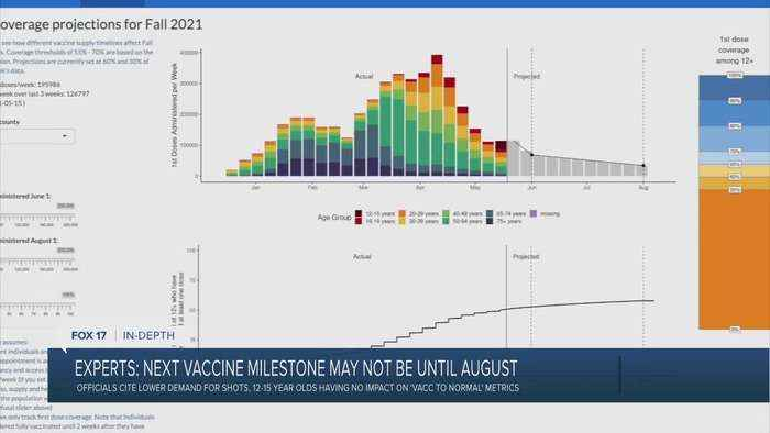 Experts: next vaccine milestone may not be until August