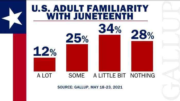 Senate passes bill making Juneteenth a federal holiday