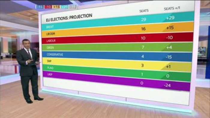 Farage's Brexit Party wins big as voters turn on the Tories and Labour