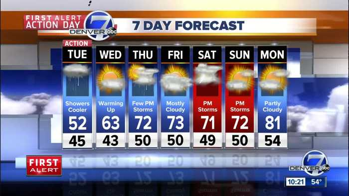 Weather changes from severe Monday to cool & soggy Tuesday