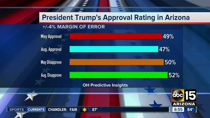 President's approval rating slipping in Arizona