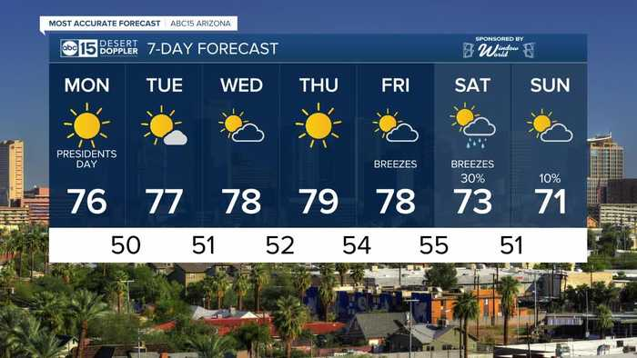 FORECAST: 70s back this Presidents' Day weekend