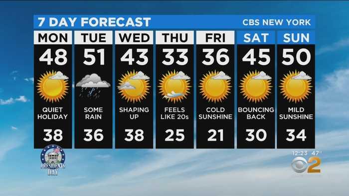 New York Weather: 2/17 Presidents' Day Monday Forecast