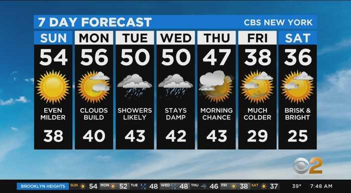 New York Weather: 2/23 Sunday Forecast