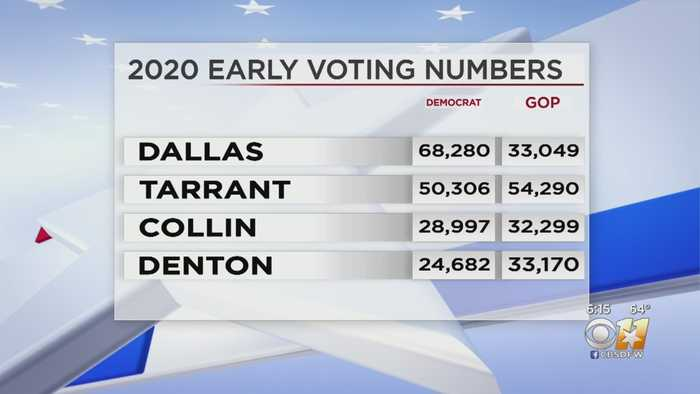 More Democrats Have Voted Early Than Republicans In North Texas For Super Tuesday