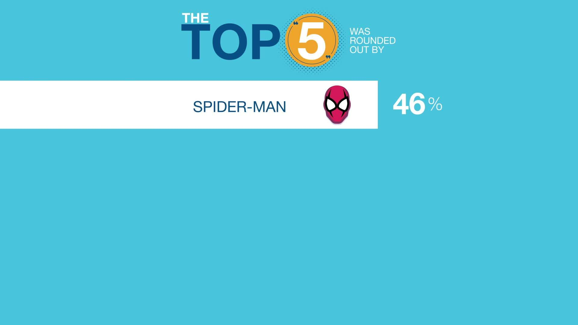 Americans reveal their favorite superhero (hint: it isn't Captain America)