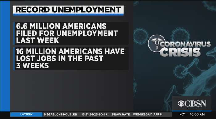 6.6 Million Americans Filed For Unemployment Last Week