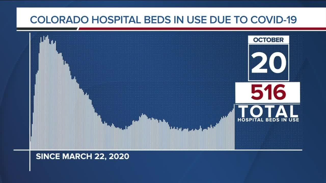 GRAPH: COVID-19 hospital beds in use as of October 20, 2020