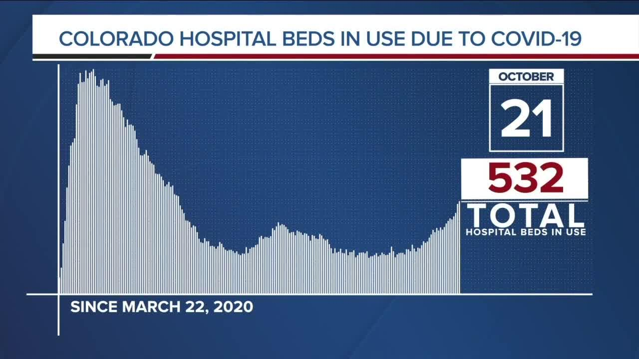 GRAPH: COVID-19 hospital beds in use as of October 21, 2020