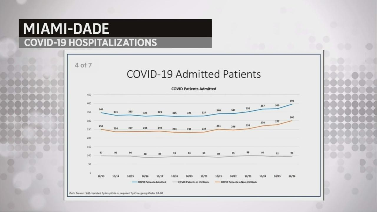 New COVID Concerns As Hospitalizations Increase