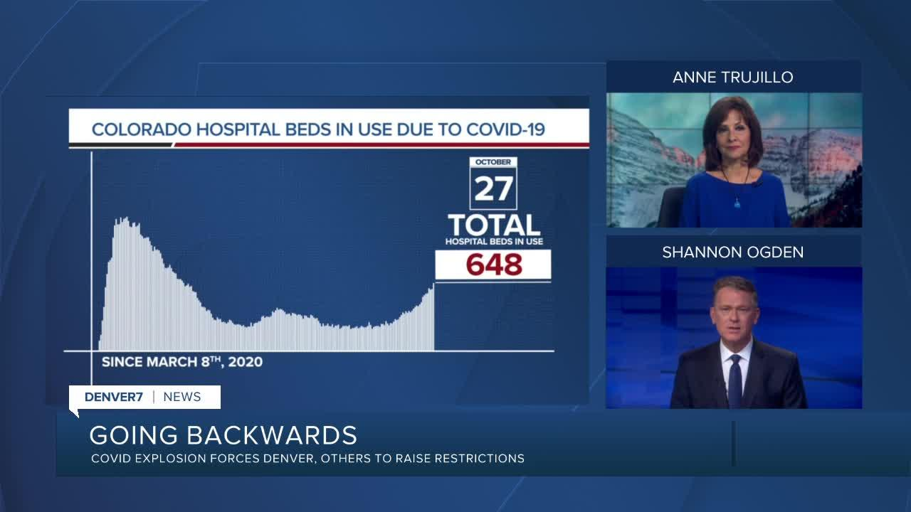 GRAPH: COVID-19 hospital beds in use as of October 27, 2020