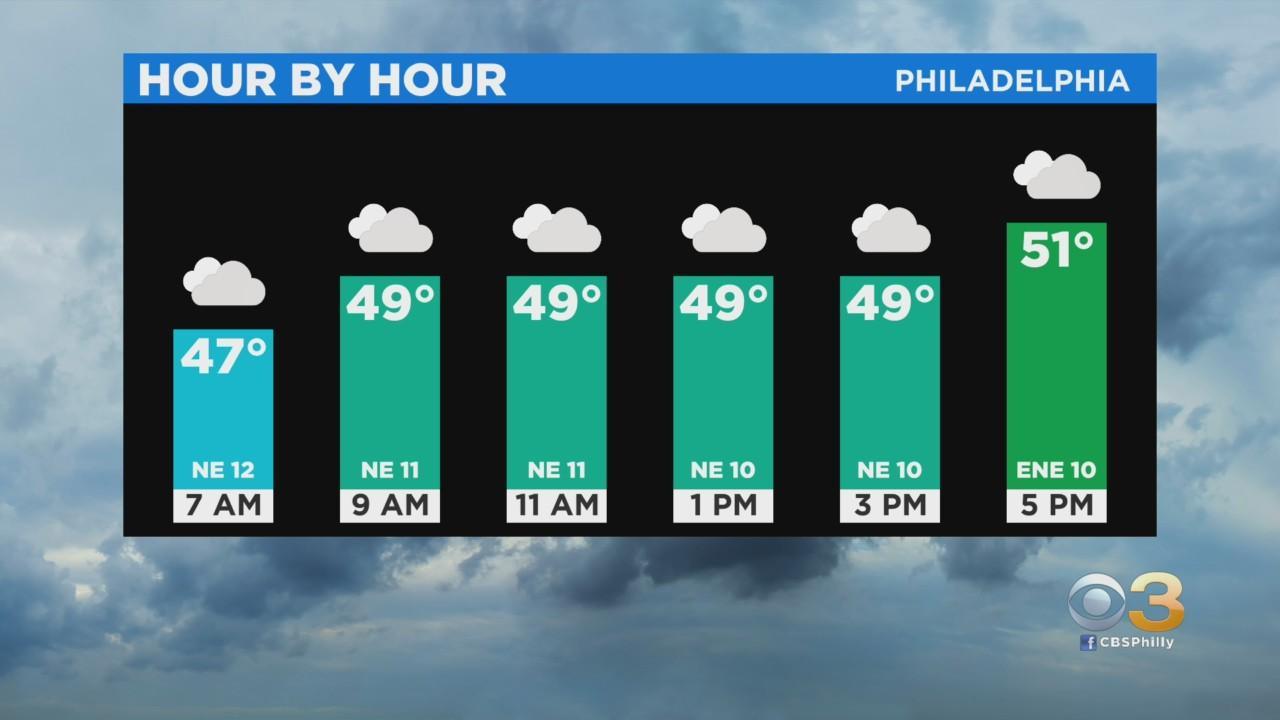 Philadelphia Weather: Dreary Start To The Week