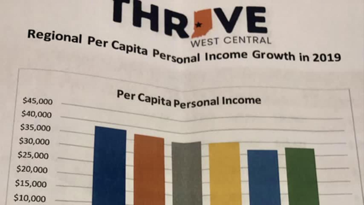 Thrive West Central looks to grow region's economy by analyzing per capita personal income data