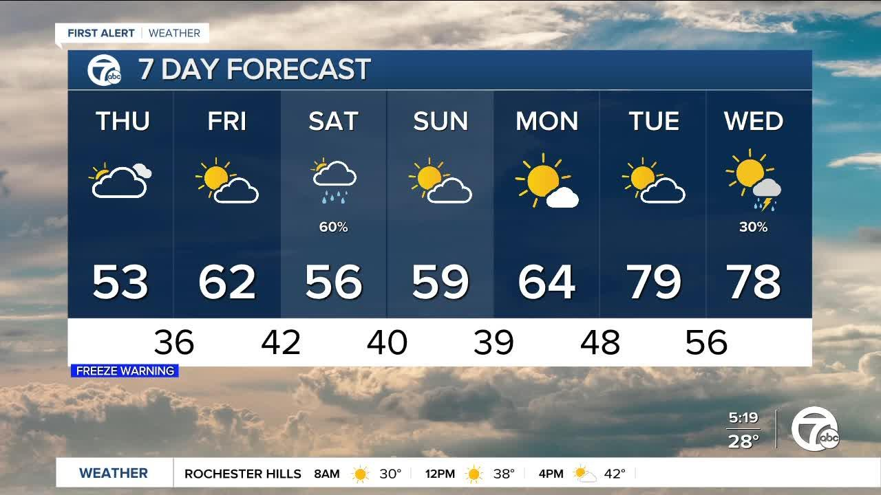 Metro Detroit Forecast: Freeze Warning in effect this morning