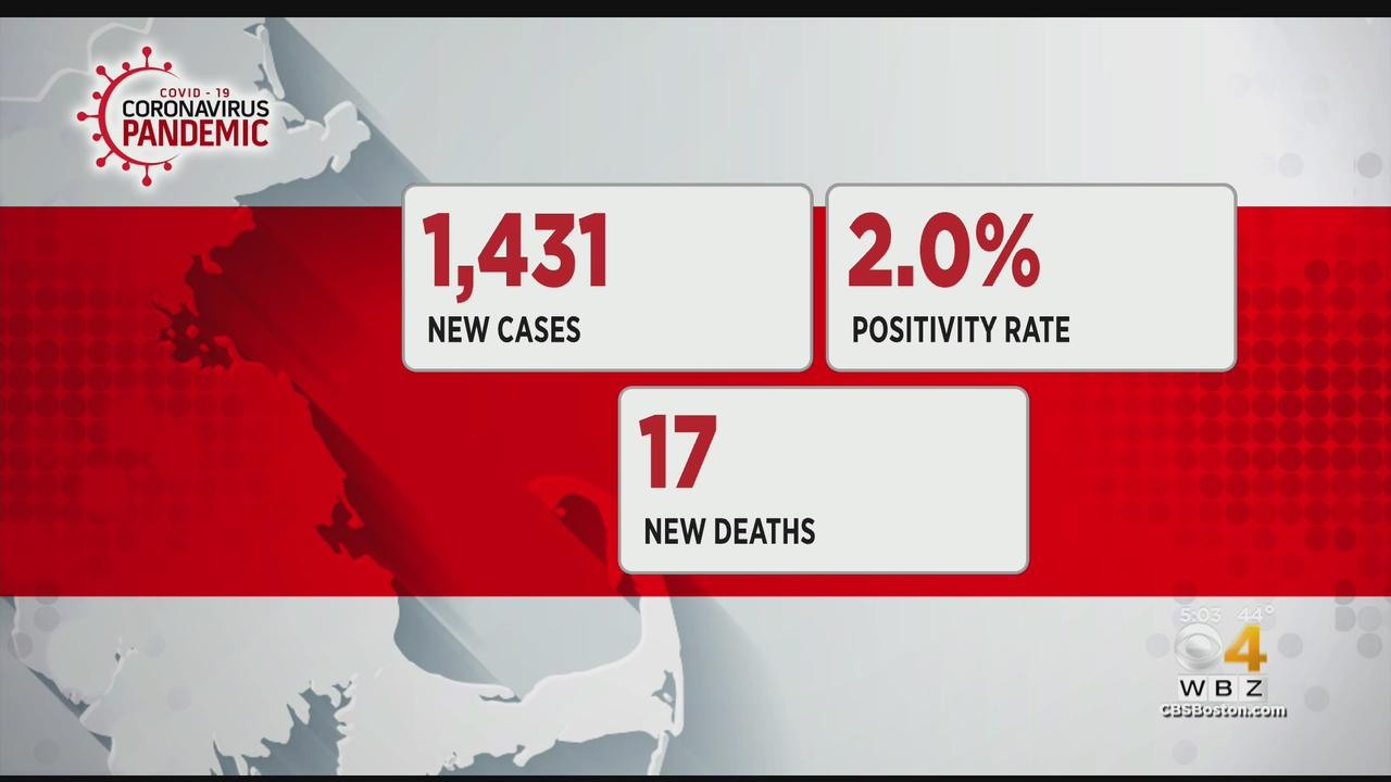 Massachusetts Reports 1,431 New COVID Cases, 17 Additional Deaths