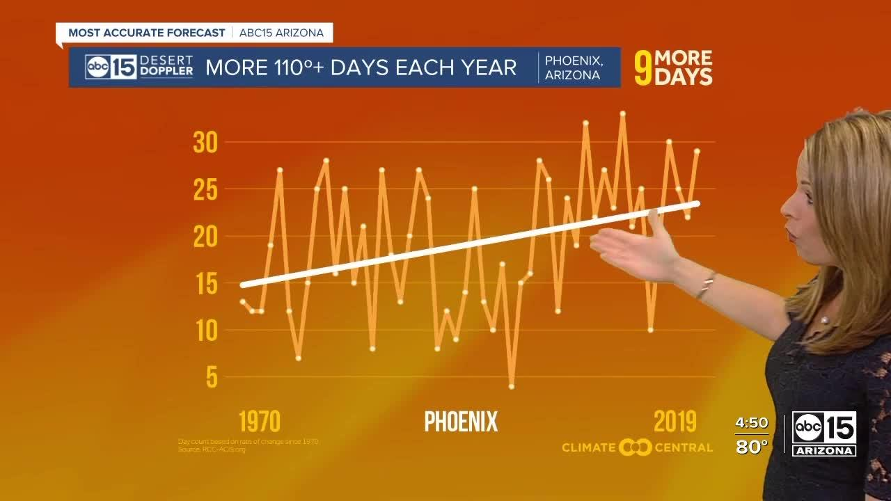 Climate change has had a major impact on Arizona's water supply, heat and wildfires