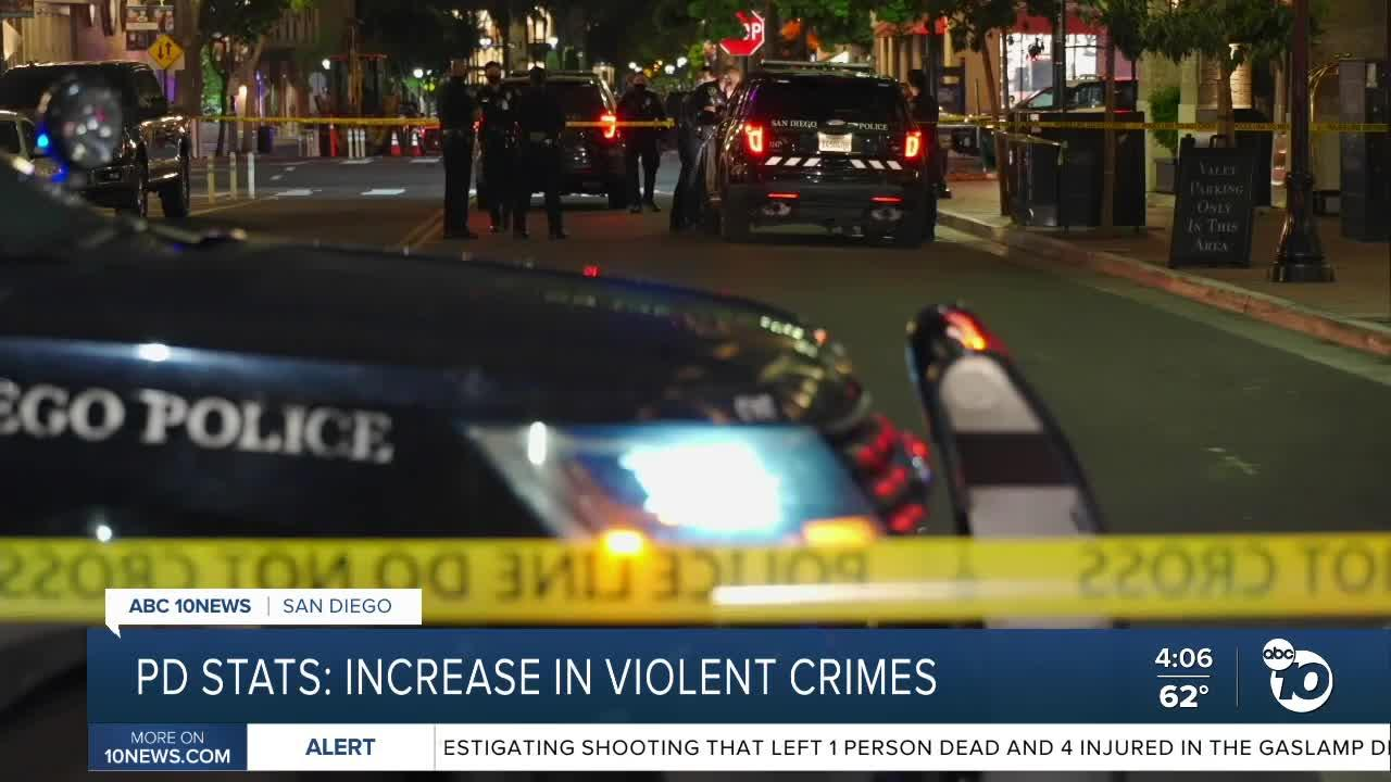 SDPD Stats: Increase in violent crimes leads to more police presence in Gaslamp