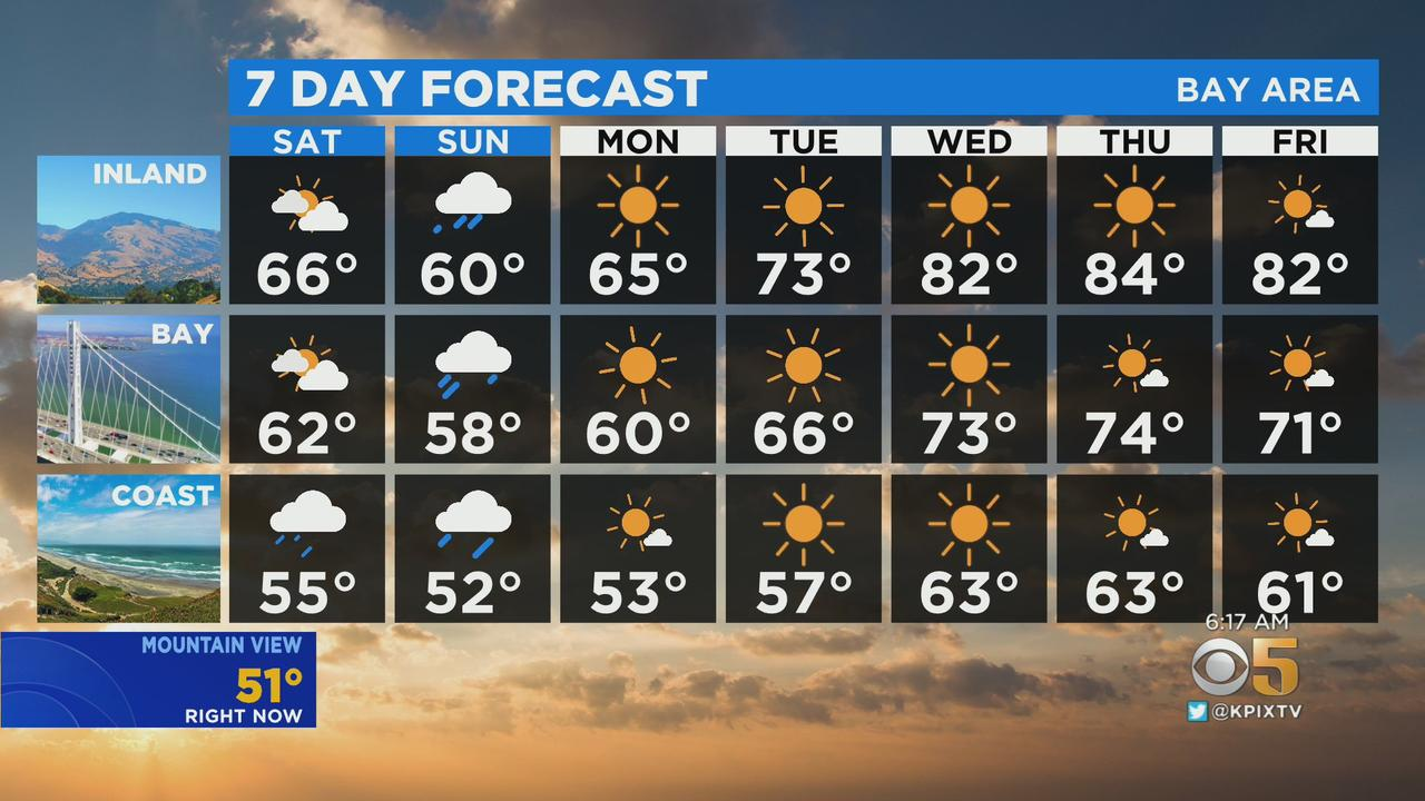 TODAY'S Forecast: The latest forecast from the KPIX 5 weather team